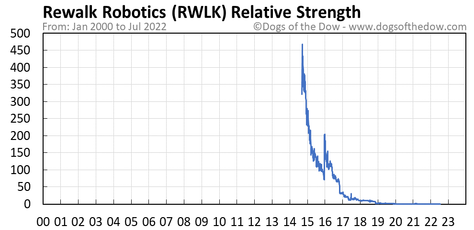 RWLK relative strength chart