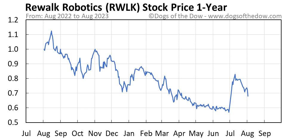 RWLK 1-year stock price chart