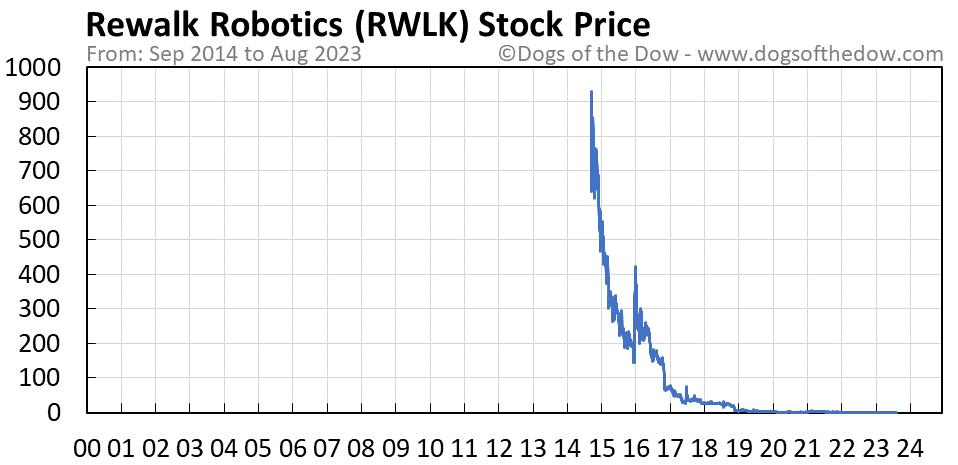 RWLK stock price chart