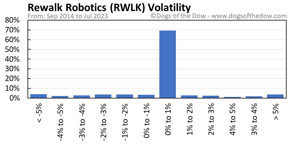 RWLK volatility chart