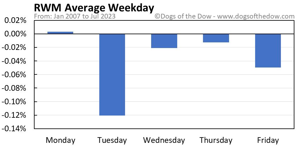 RWM average weekday chart