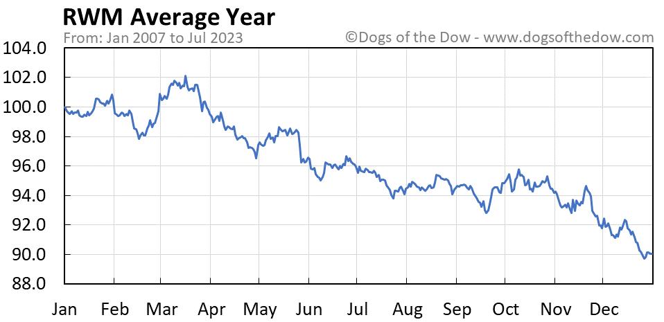 RWM average year chart