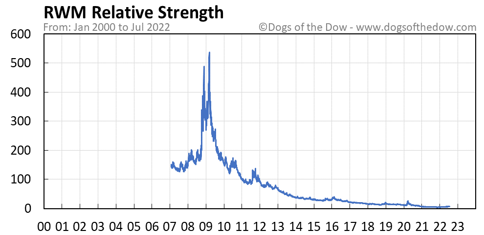 RWM relative strength chart
