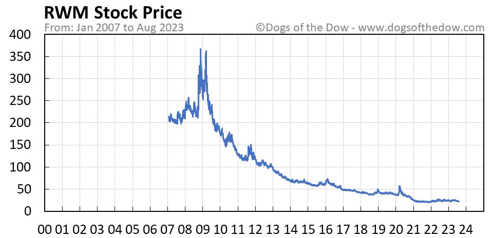 RWM stock price chart