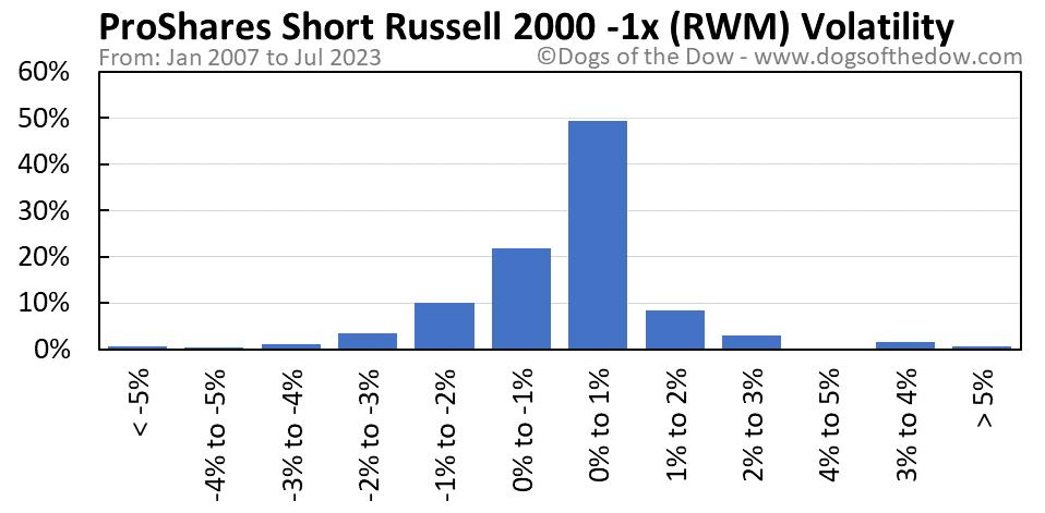 RWM volatility chart