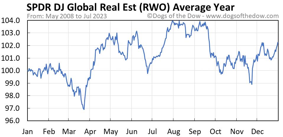RWO average year chart