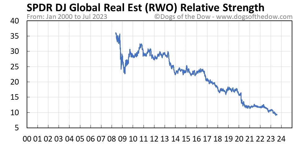 RWO relative strength chart