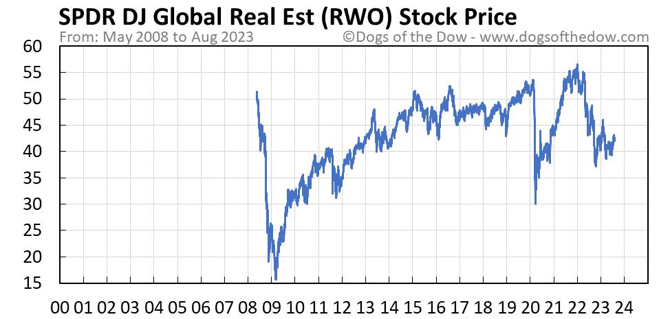 RWO stock price chart