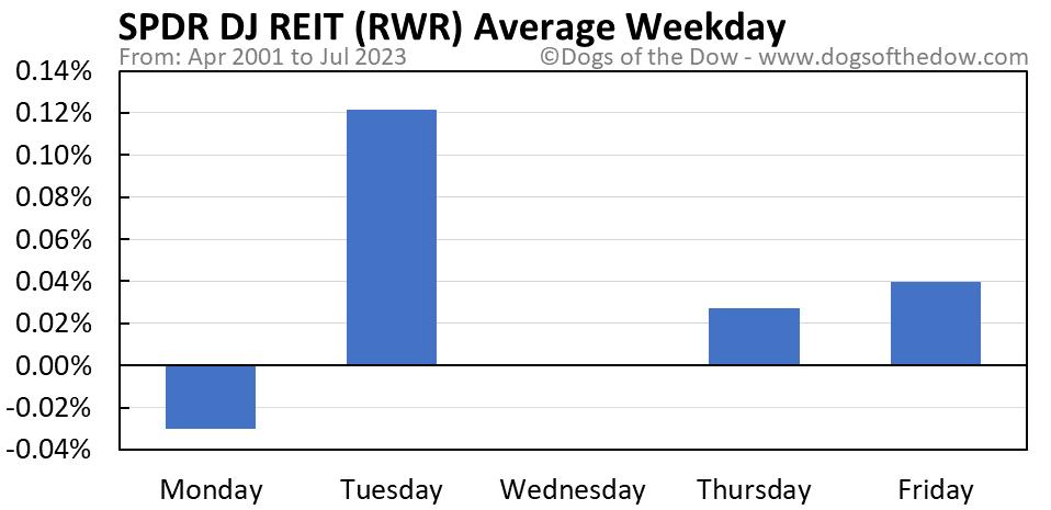 RWR average weekday chart