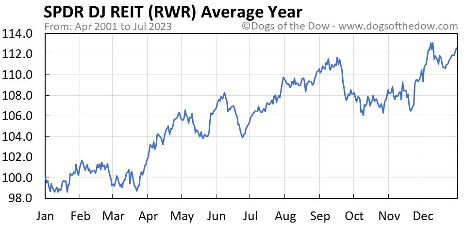 RWR average year chart