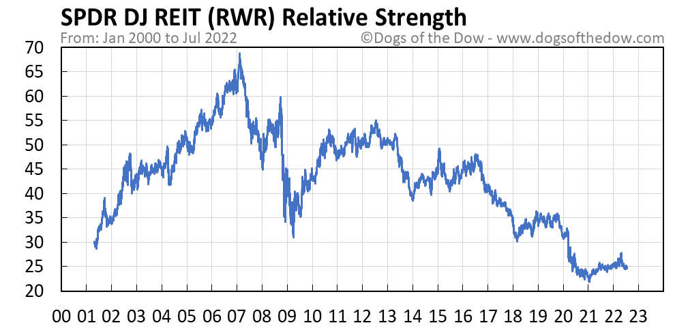 RWR relative strength chart