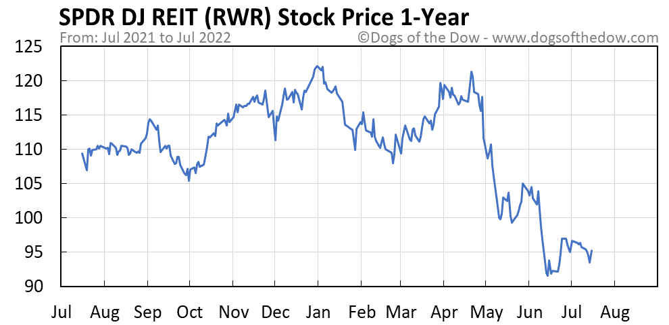 RWR 1-year stock price chart