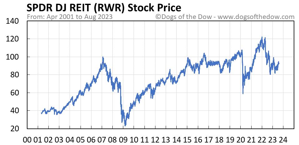 RWR stock price chart