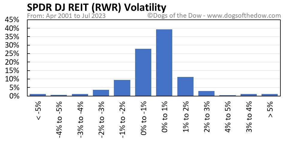 RWR volatility chart