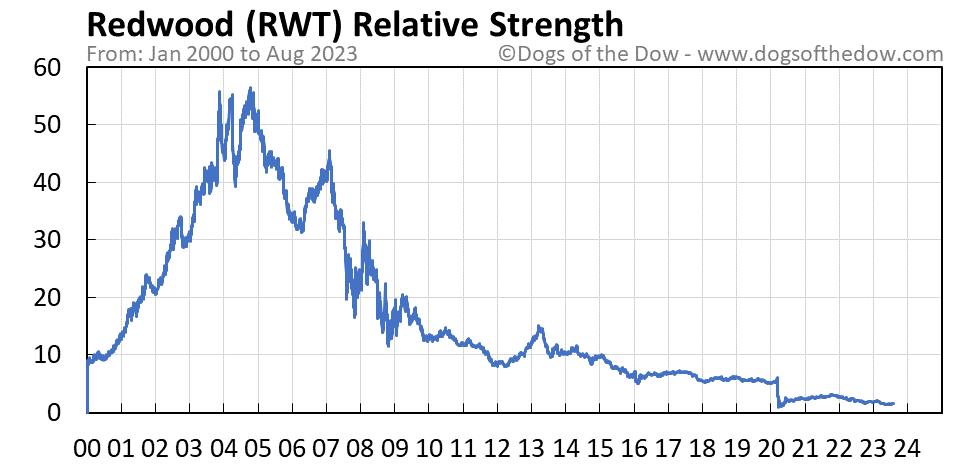 RWT relative strength chart