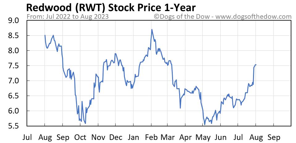 RWT 1-year stock price chart
