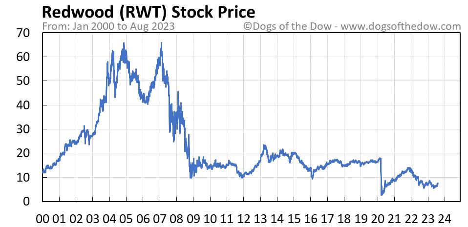 RWT stock price chart