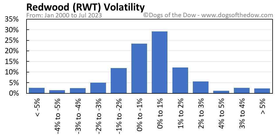 RWT volatility chart