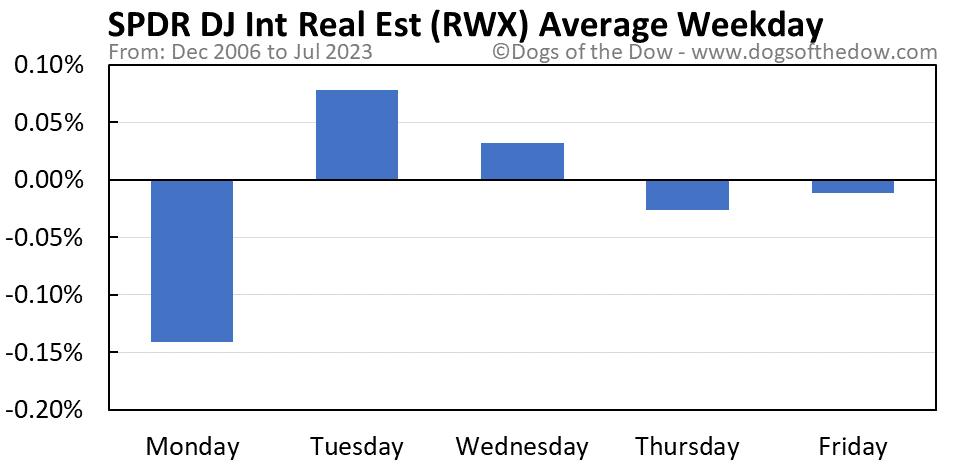 RWX average weekday chart