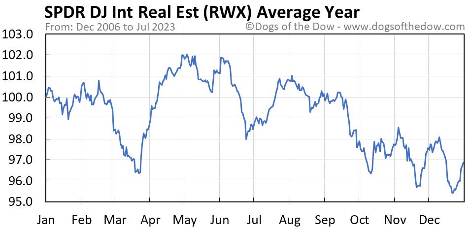 RWX average year chart