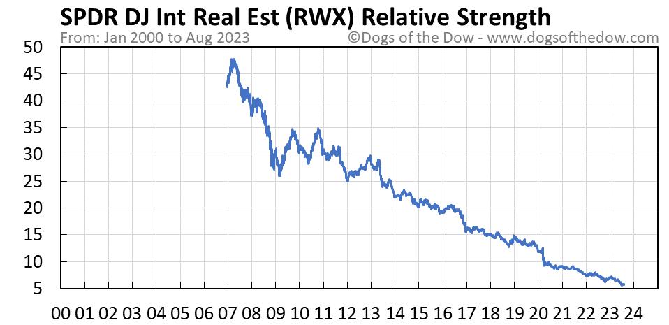 RWX relative strength chart