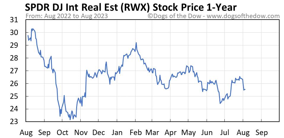 RWX 1-year stock price chart