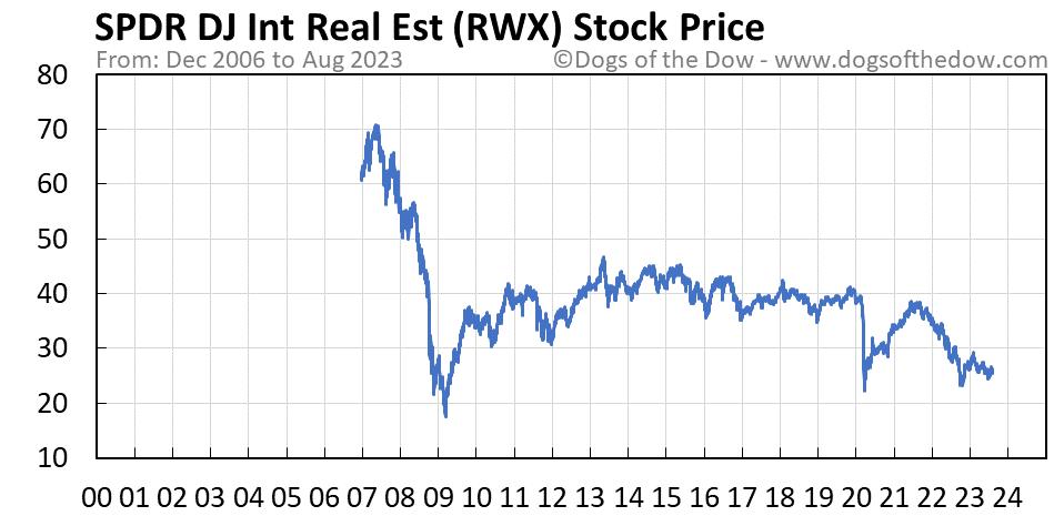 RWX stock price chart
