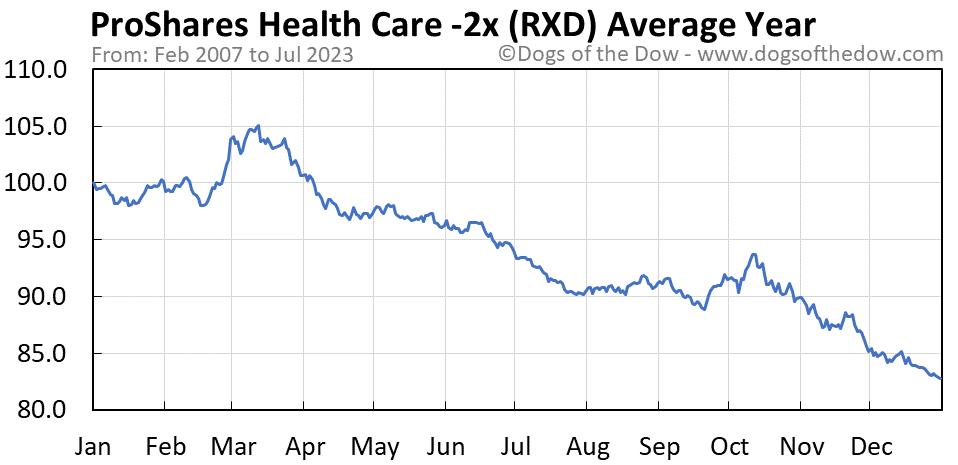 RXD average year chart