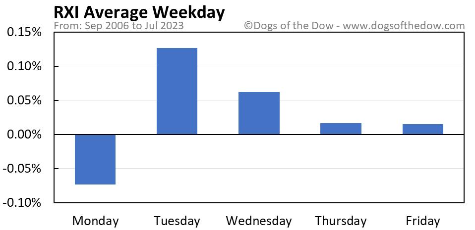 RXI average weekday chart