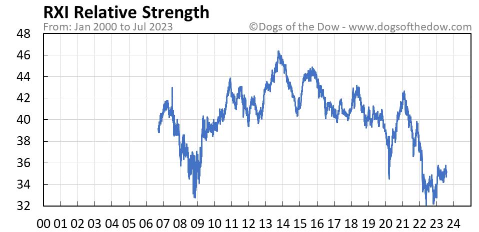 RXI relative strength chart