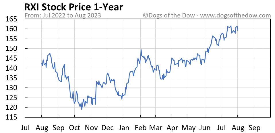 RXI 1-year stock price chart