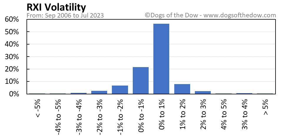 RXI volatility chart