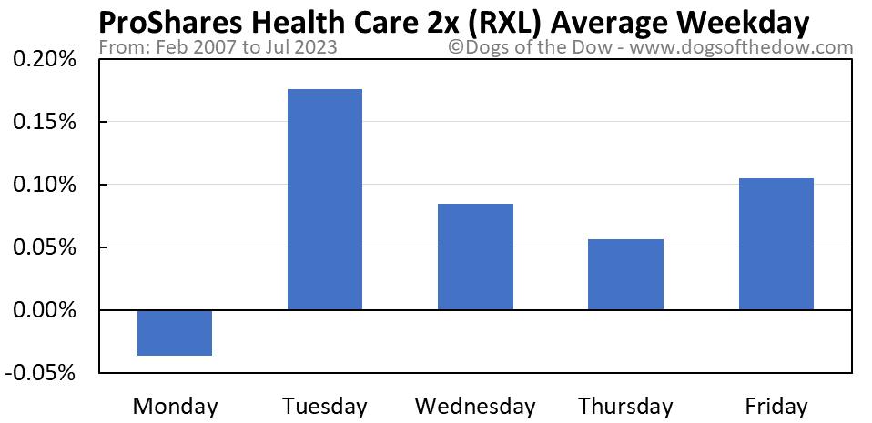 RXL average weekday chart