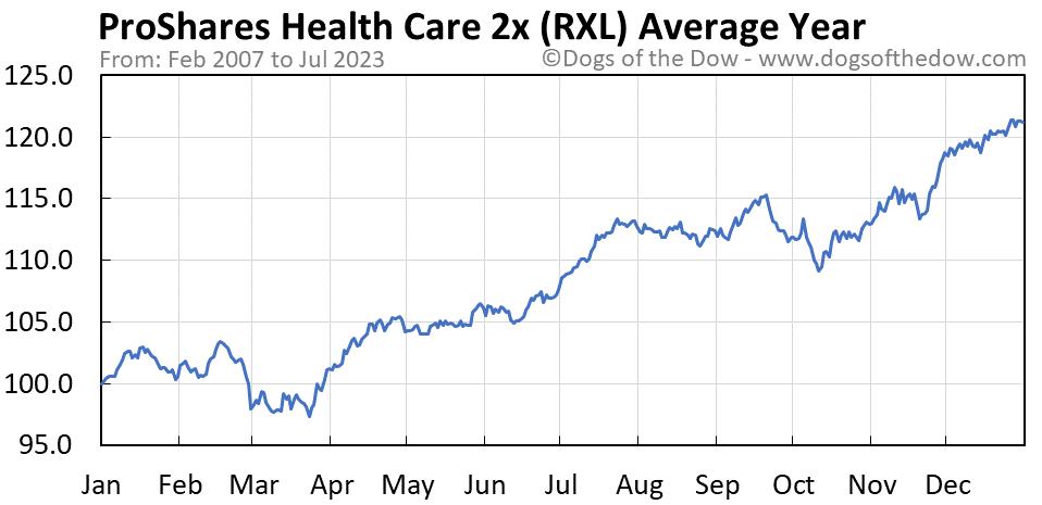 RXL average year chart