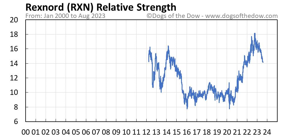 RXN relative strength chart