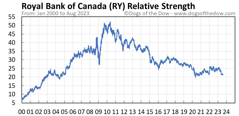 RY relative strength chart