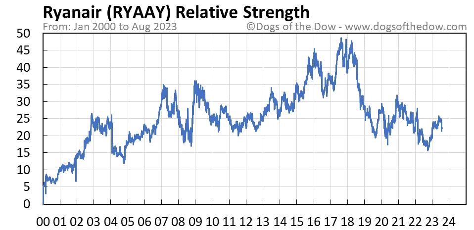 RYAAY relative strength chart
