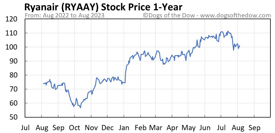 RYAAY 1-year stock price chart