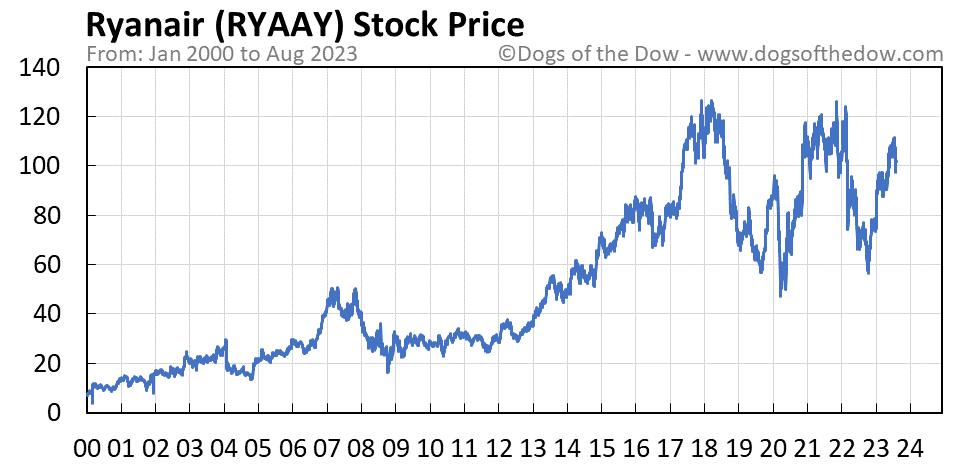 RYAAY stock price chart