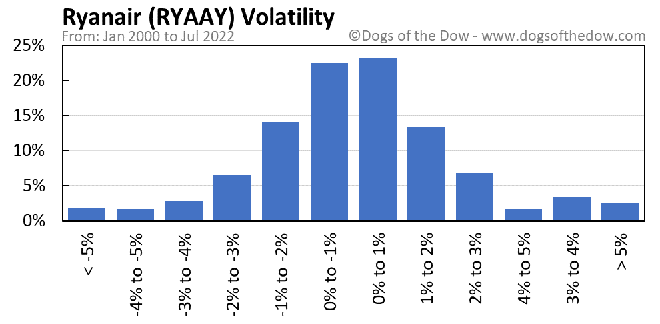 RYAAY volatility chart