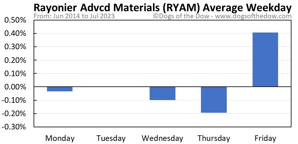 RYAM average weekday chart
