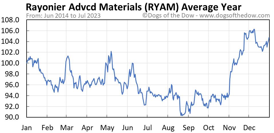 RYAM average year chart