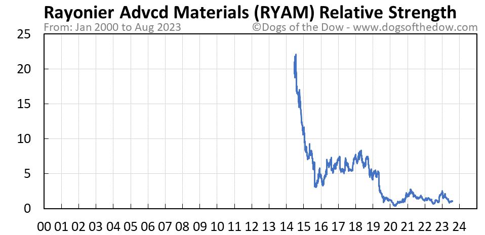 RYAM relative strength chart