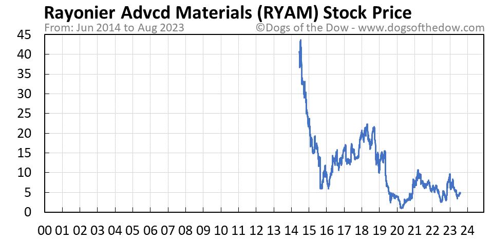 RYAM stock price chart