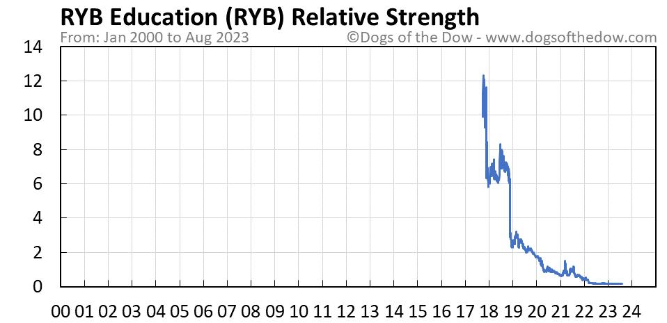 RYB relative strength chart