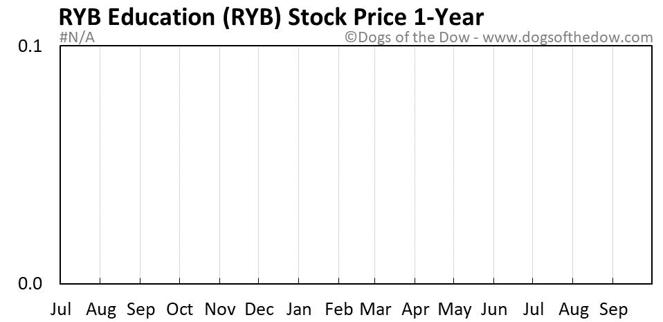 RYB 1-year stock price chart