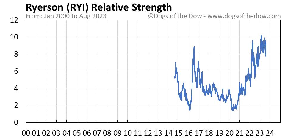 RYI relative strength chart