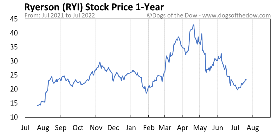 RYI 1-year stock price chart