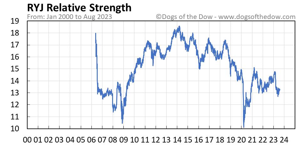 RYJ relative strength chart