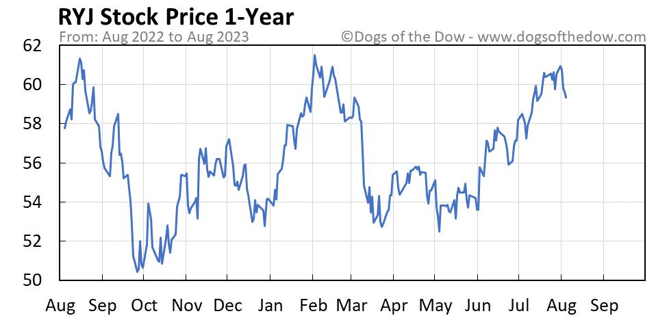 RYJ 1-year stock price chart